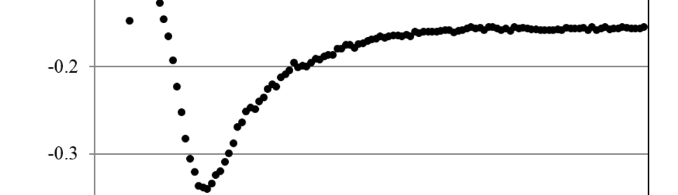 Fig. 7: Characteristic CD transients for Ep= -0.80 V (●) and Ep= -1.00 V (○).