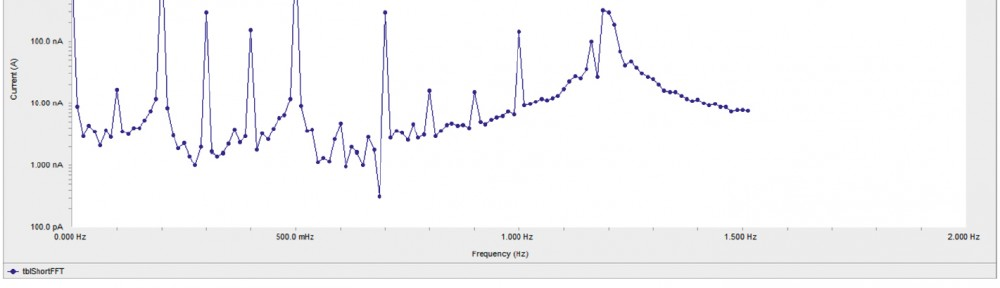 Fig. 8: EFM spectra for copper in of 1 M HNO3 in the absence and presence of 21x10-6 M compound (1)