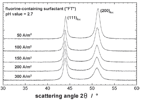 Fig. 1: XRD profiles of a series of...