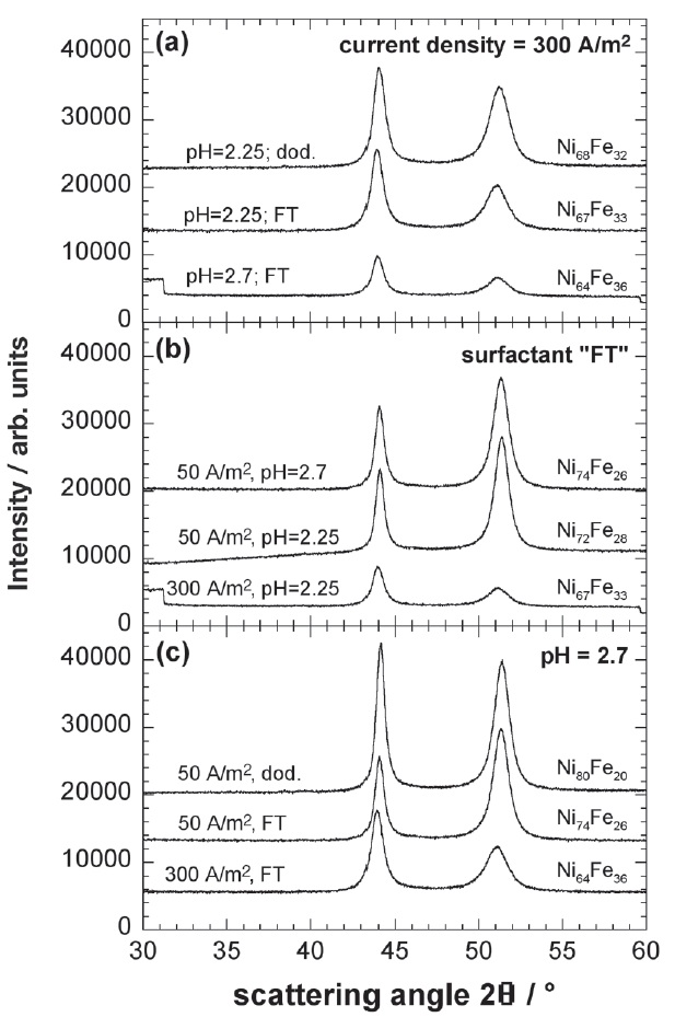 Fig. 2: XRD profiles of a series of Ni-Fe electrodepositions