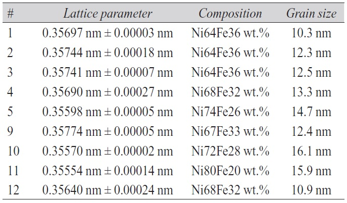 Tab. 3: Lattice parameters for different compositions of deposits