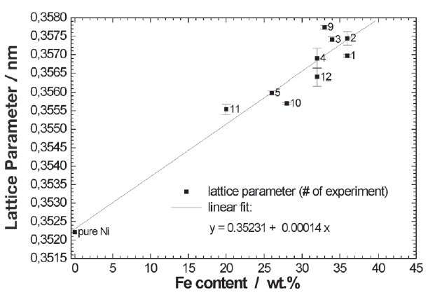 Fig. 3: Lattice parameters of a series...