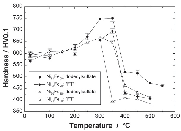 Fig. 4: Microhardness HV0.1 of different...