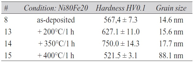 Tab. 4: Hardness of deposits after thermal treatment