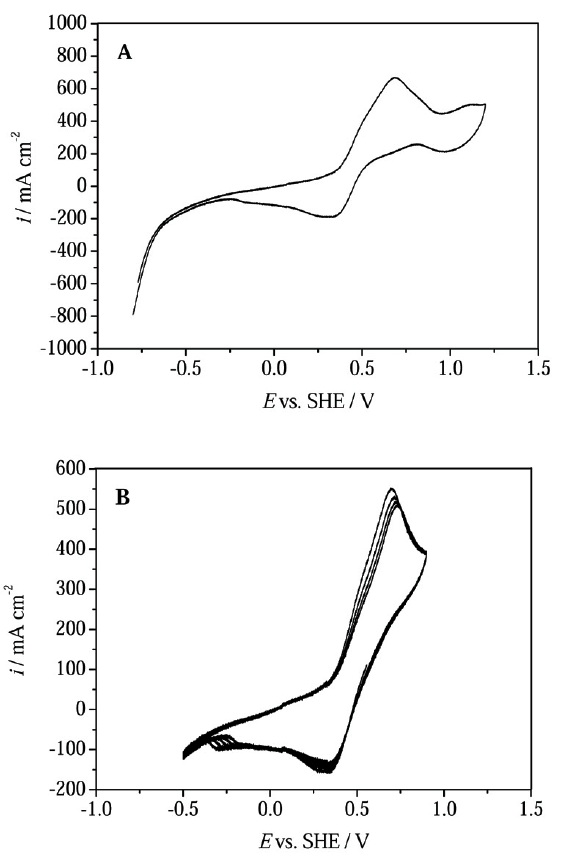 Fig. 4: Cyclic voltammograms obtained for...