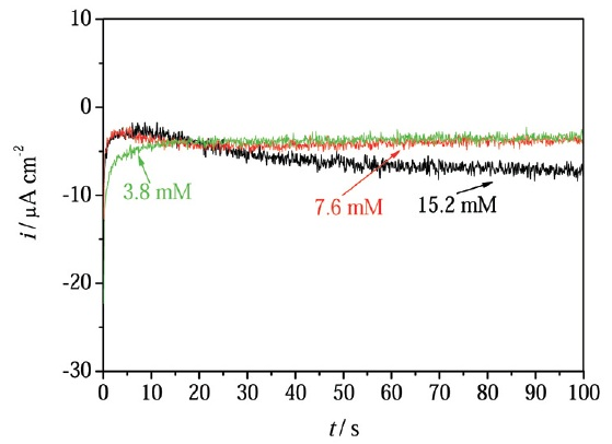 Fig. 5: Current transients obtained for the deposition...