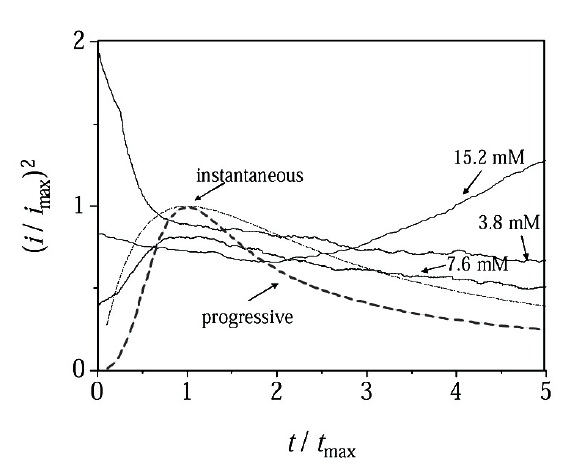 Fig. 6: Current-time transients' data plotted in reducedvariable...