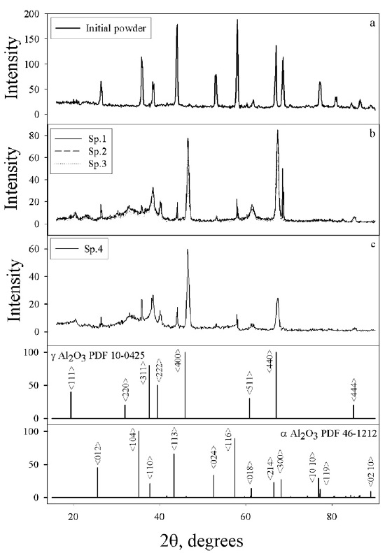 Fig. 2: X-ray diffraction patterns for the initial alumina powder...