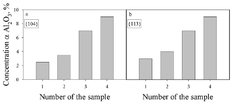 Fig. 3: Results from the quantitative phase analysis performed...