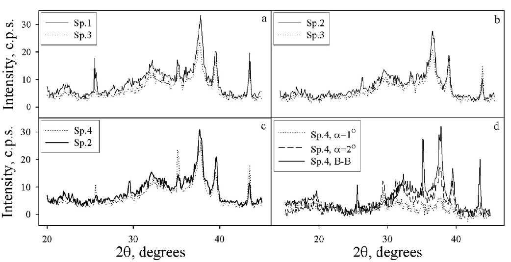 Fig. 4: Amorphous halo for the investigated coatings registered...