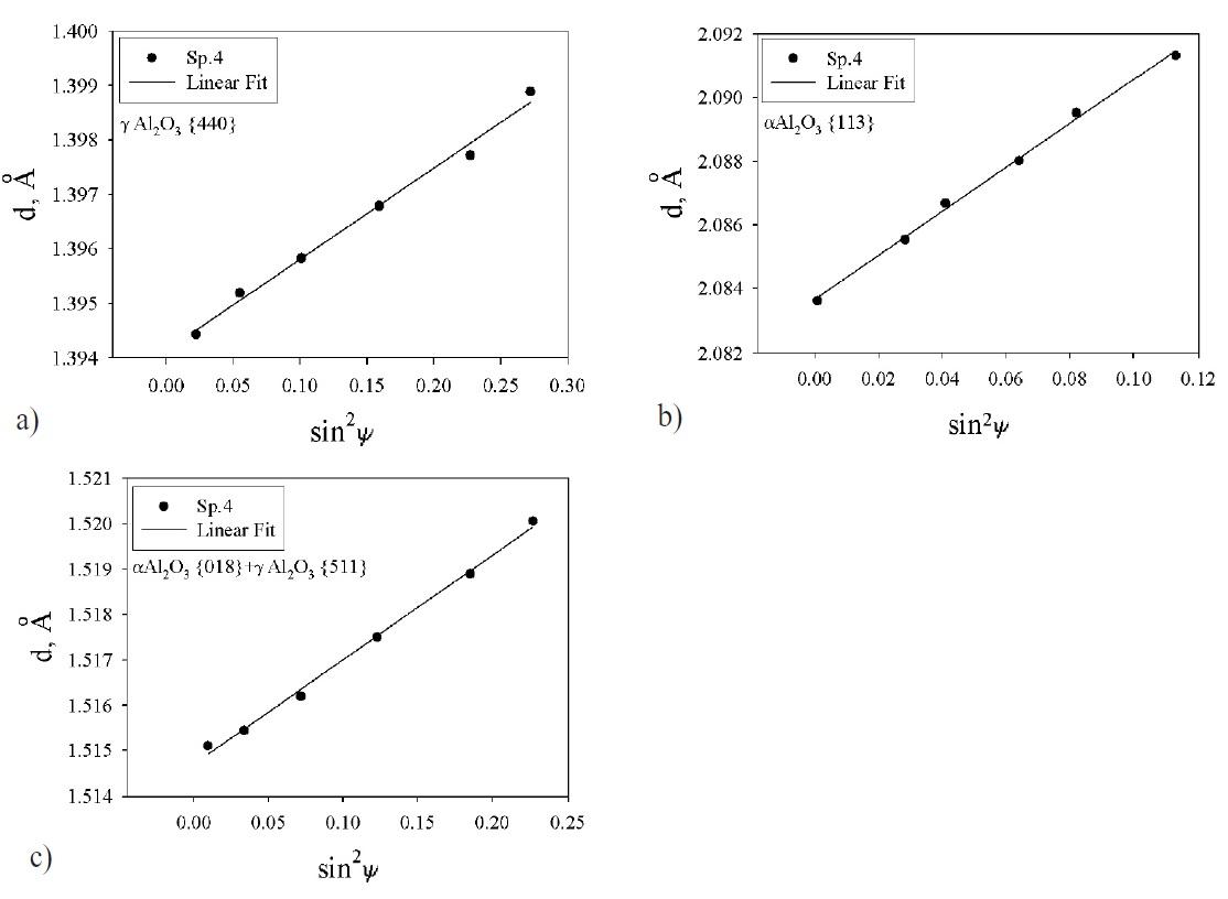 Fig. 5: Linear dependencies dhkl versus...