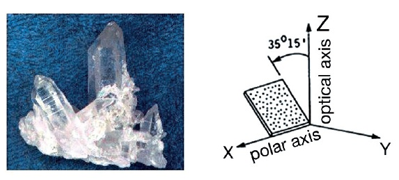 Fig. 1: Quartz crystal and AT-cut with Z as optical axis and X as polar or piezo axis