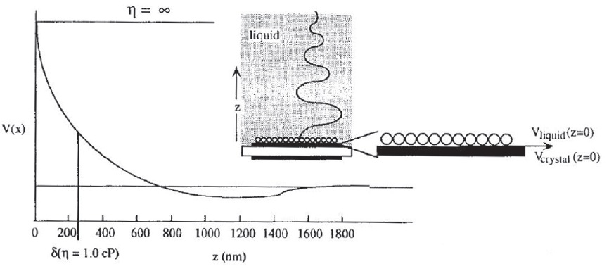 Fig. 4: Description of the shear wave propagation...