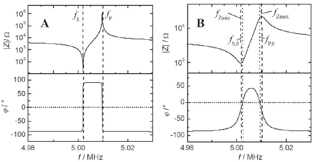 Fig. 8: Bode-diagrams after excitation...