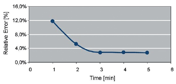 Fig. 13: Error of EQCM-measured deposition rates for an acid copper electrolyte