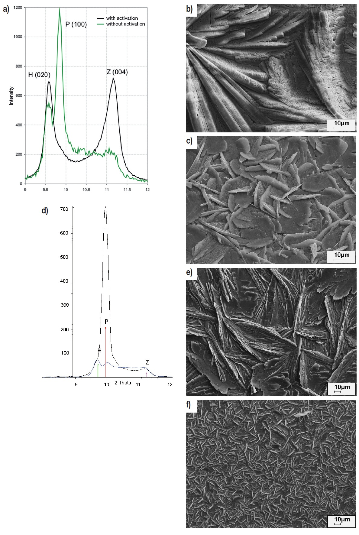 Fig. 7: Zinc phosphate with and without pre-rinsing; (a) X-ray diffraction...