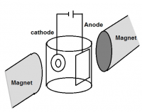 Fig. 1: Electrodeposition process setup