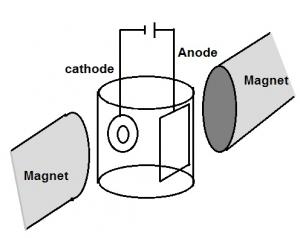 Fig. 1: Electrodeposition process setup