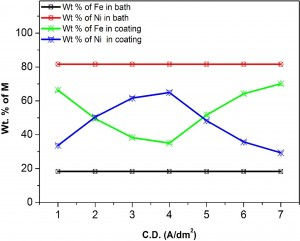 Fig.1: Variation of metal contents in the deposit with applied c.d.