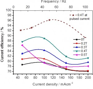 Fig. 2: Effect of magnetic field on current efficiency at four different current densities (50, 100, 150 and 200mA/cm2 in solid line) and four different pulse frequencies (10, 25, 50 and 100Hz in dashed line)