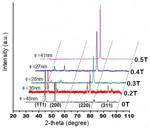 Fig. 3: XRD patterns of NiCo alloy on copper substrate obtained at 100mA/cm2 with various magnetic field; 0T (without magnetic field), 0.2T, 0.3T, 0.4T and 0.5T