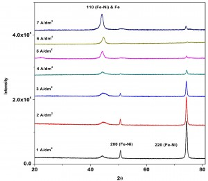 Fig. 3: Powder XRD patterns of Fe-Ni coatings at different c.d.'s from same bath