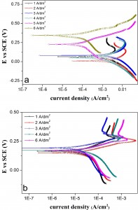 Fig. 4: Tafel plots for corrosion behavior of Fe-Ni coatings in a) 5% HCL and b) 5% KOH