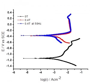 Fig. 5: Polarization curves of NiCo alloy obtained at 100mA/cm2 with three different conditions (0T, 0.4T & 0.4T at 50Hz) in 1M KOH solution at room temperature; scan rate 1 mV/s