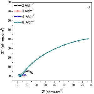 Fig. 5: Nyquist plots of nanocrystalline Fe-Ni coatings in a) 5% HCl and b) 5% KOH medium