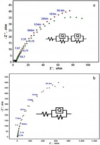 Fig. 6: Equivalent circuit fitment results of Nyquist plots of Fe-Ni coatings obtained in a) 5% HCl and b) 5% KOH medium