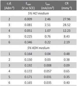 Tab. 3: Corrosion parameters of Fe-Ni alloy coatings in 5% HCl and 5% KOH medium