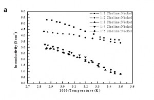 Fig. 1a: Comparison of conductivity of Ni(II) chloride dissolved in Ethaline complex