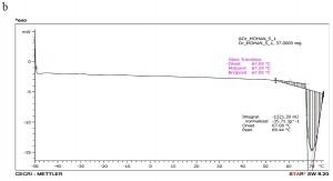 Fig. 1b: TMDSC spectrum of Choline chloride in nitrogen gas environment