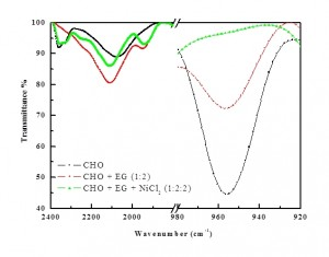 Fig. 2: Comparison of FTIR peaks of Choline and then Nickel complex