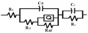 Fig. 4: Electrochemical impedance spectroscopy studies of Ni(II) chloride dissolved in ethaline eutectic solvent and schematic diagram of equivalent circuit