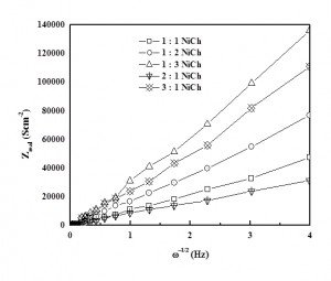 Fig. 5: Comparison of Zreal v s ω -1/2 for diffusion of Ni(II) ion from ethaline solution