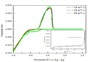 Fig. 6: Cyclic voltammograms on Pt (0.1 cm2) for Ni(II) from ethaline based deep eutectic solvent