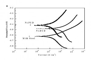 Fig. 9a: Comparison of Tafel curves of deposited nickel on steel in 3.5 M NaCl solution