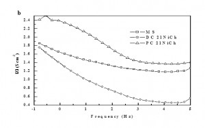 Fig. 9b: Electrochemical Impedance Spectroscopy of deposited Nickel on MS