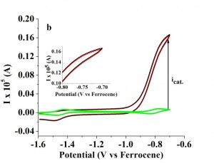 Fig. 1: Cyclic voltammetry of Ni(PCy 2Nt-Bu 2)2 2+ (a) (0.12 mM) and (b) (0.05 mM) in the presence of hydrogen (1 atm) and presence (black and red line) and absence (green line) of 15 mM TEA; insert is an enlarged version of the catalytic current at two different electrodes. Scan rate: 0.05 V s−1; red line corresponds with a carbon electrode and black line with gold electrode; solvent: benzonitrile.