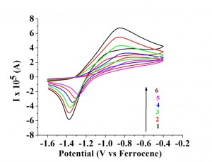 Fig. 2: Cyclic voltammograms showing the passivation of a platinum electrode with consecutive scan in the presence of 50 mM triethylamine; scan rate: 0.1 V/s, solvent: benzonitrile.