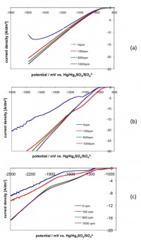 Fig. 1: Cathodic polarisation curves for (a) Ni-Co, (b) Sn-Ni and (c) Ni-W electrolyte systems recorded at a scan rate of 10mVs-1 on a rotating disk electrode at different electrode rotating velocity: 0, 100, 600 and 1000rpm