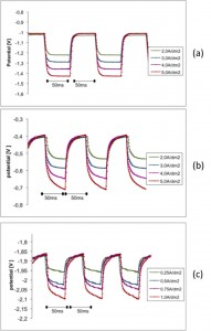 Fig. 3: Pulse-potential measurements for nickel-based alloy systems at different pulse current densities for 50ms on and 50ms off pulse time for (a) Ni-Co,(b) Sn-Ni and (c) Ni-W system
