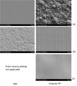 Fig. 5: SEM images at a magnification of 2000x of the surface of the nickel-based alloy coatings electrodeposited under pulse plating conditions: pulse reverse plating at 50Hz (PRP, left column) and unipolar pulse plating at 50Hz (right column) with (a) being NiCo, (b) SnNi and (c) NiW alloy layer
