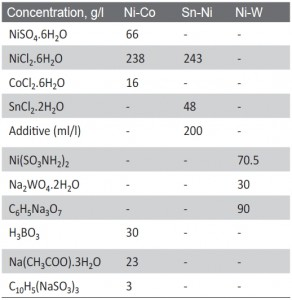Tab. 1: Composition of the tested nickel-based alloy electrolytes