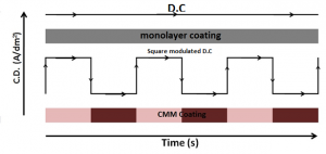 Fig. 1: Pictorial representation of direct current (DC) and modulated current used for deposition of monolayer and multilayer coatings