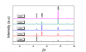 Fig. 2: PXRD diffraction patterns of monolayer Co-Ni coatings developed at different current densities