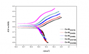 Fig. 3: Potentiodynamic polarization behavior multilayer Co-Ni coatings with varying degree of layering deposited at 2/4 Adm-2