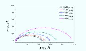 Fig. 4: Nyquist plots of CMMA (Co-Ni)2/4 in 5% HCl at different degree of layering