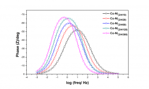 Fig. 5: Bode's phase angle plot for multilayer (Co-Ni)2/4 coatings with different number of layers